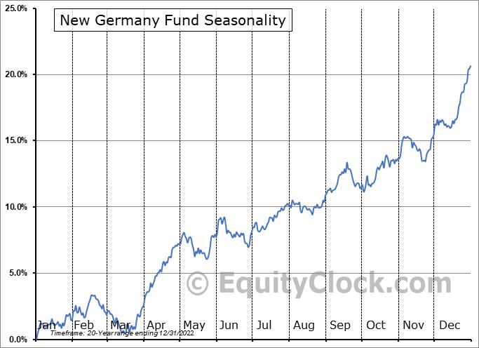 New Germany Fund (NYSE:GF) Seasonal Chart