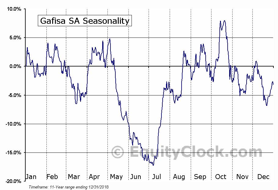 Gafisa SA (OTCMKT:GFASY) Seasonal Chart
