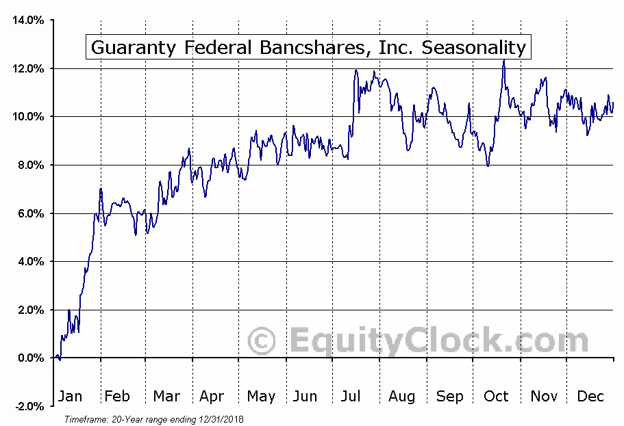 Guaranty Federal Bancshares, Inc. (NASD:GFED) Seasonal Chart