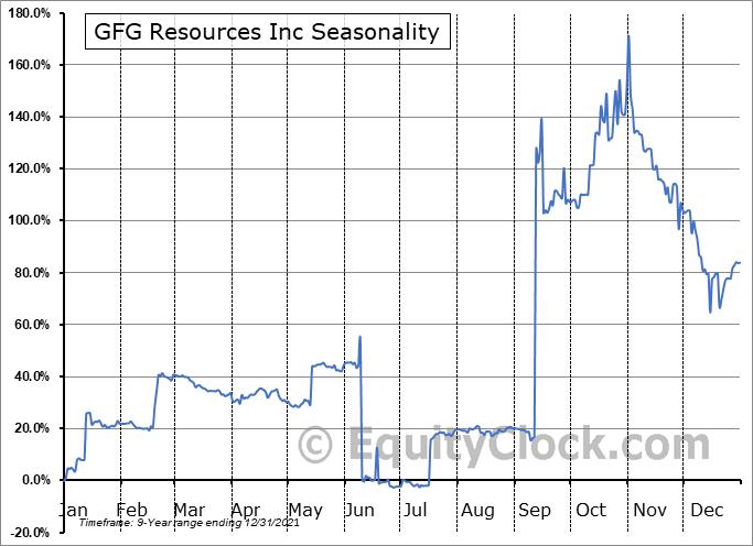 GFG Resources Inc (TSXV:GFG.V) Seasonal Chart