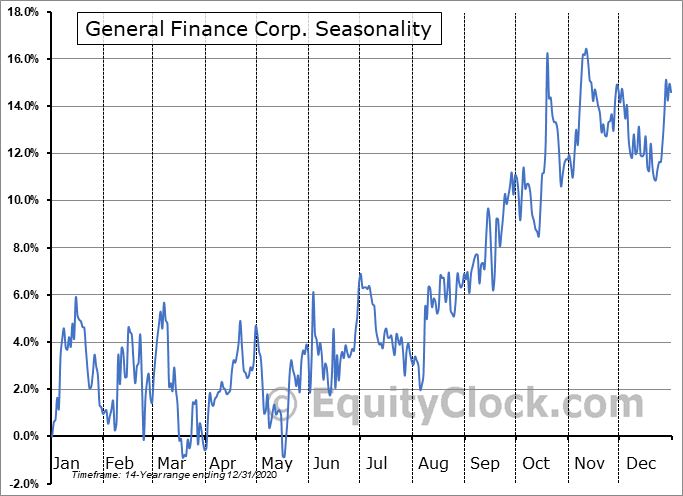 General Finance Corp. (NASD:GFN) Seasonal Chart
