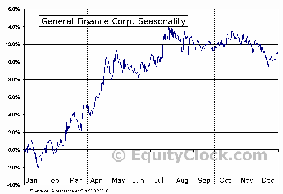 General Finance Corp. (NASD:GFNCP) Seasonal Chart