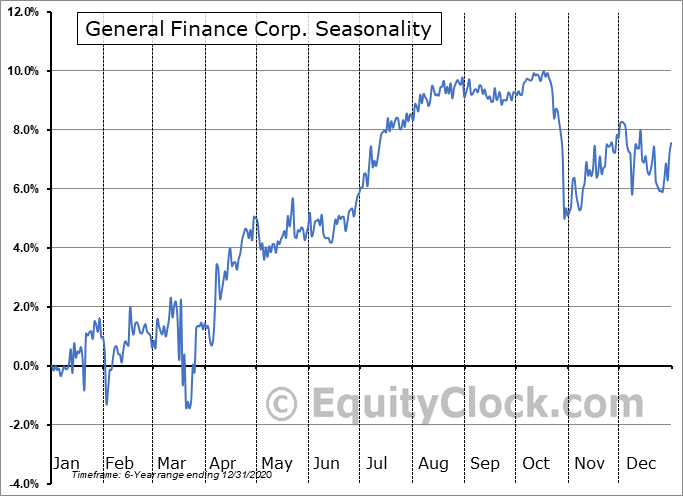 General Finance Corp. (NASD:GFNSL) Seasonal Chart