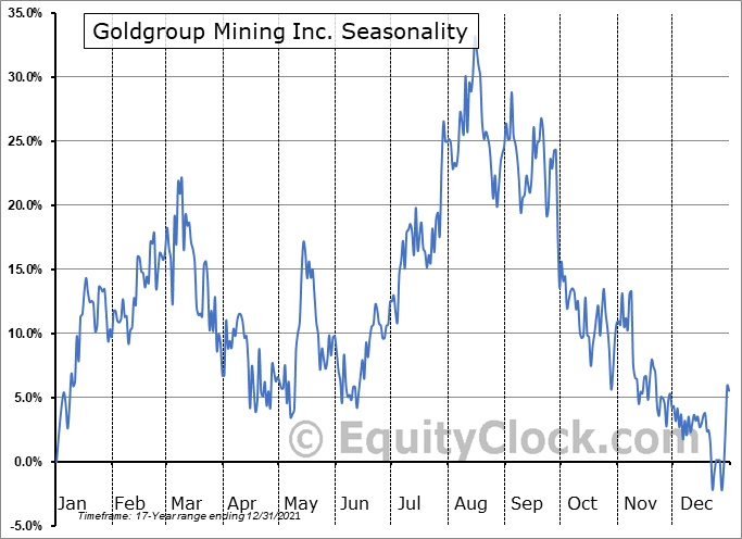 Goldgroup Mining Inc. (TSE:GGA.TO) Seasonal Chart