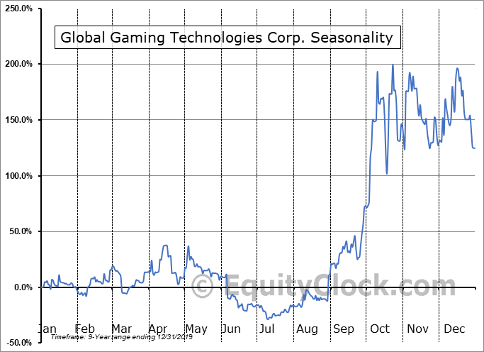 Global Gaming Technologies Corp. (CSE:GGAM-U.CA) Seasonal Chart