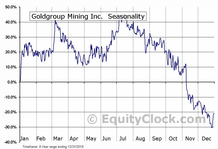 Goldgroup Mining Inc.  (OTCMKT:GGAZF) Seasonal Chart
