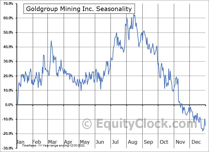Goldgroup Mining Inc. (OTCMKT:GGAZF) Seasonal Chart