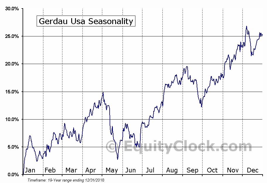 Gerdau Usa (NYSE:GGB) Seasonal Chart