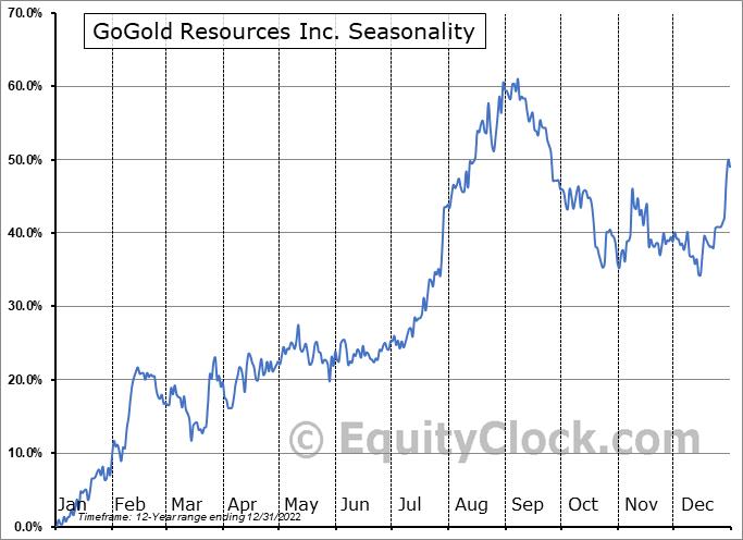 GoGold Resources Inc. (TSE:GGD.TO) Seasonal Chart
