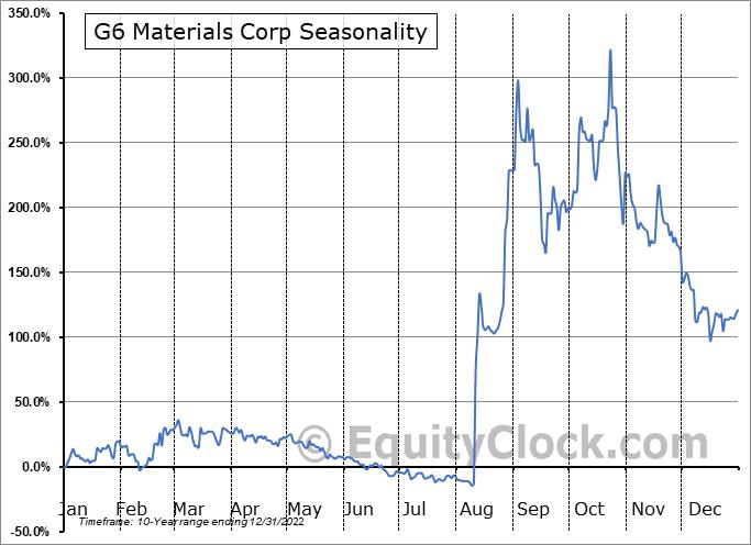 G6 Materials Corp (TSXV:GGG.V) Seasonal Chart