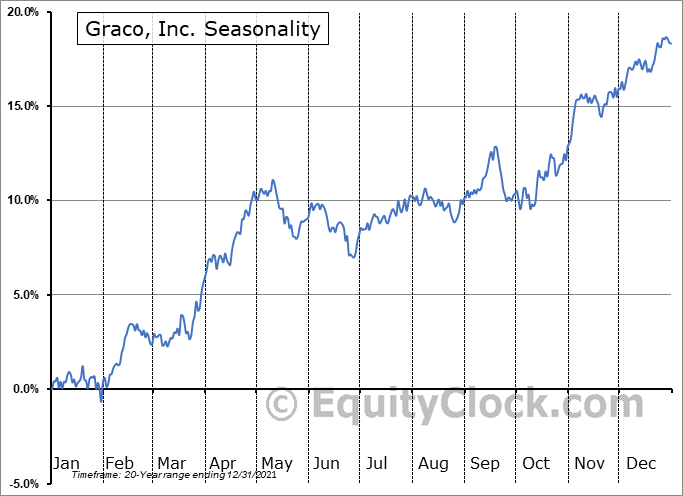 Graco, Inc. (NYSE:GGG) Seasonal Chart