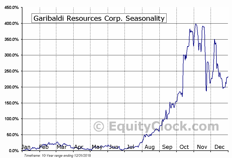 Garibaldi Resources Corp. (OTCMKT:GGIFF) Seasonal Chart