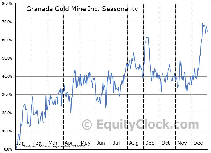 Granada Gold Mine Inc. (TSXV:GGM.V) Seasonal Chart