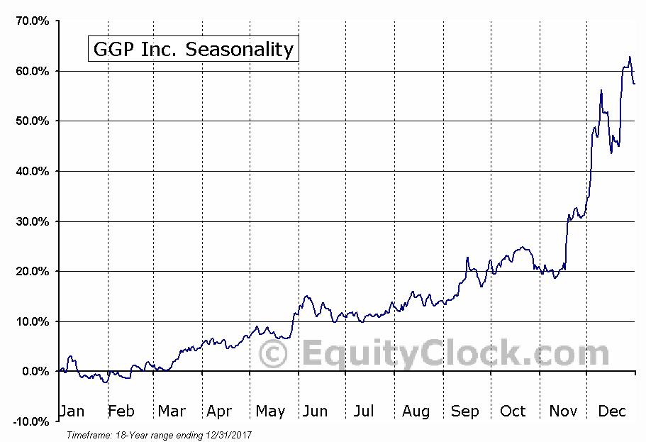 GGP Inc. (NYSE:GGP) Seasonal Chart