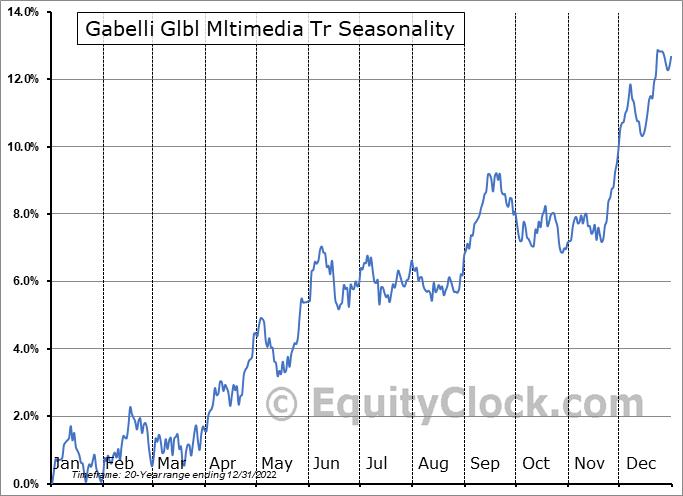 Gabelli Glbl Mltimedia Tr (NYSE:GGT) Seasonal Chart