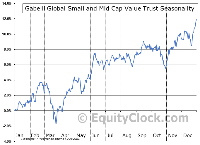 Gabelli Global Small and Mid Cap Value Trust (NYSE:GGZ) Seasonal Chart