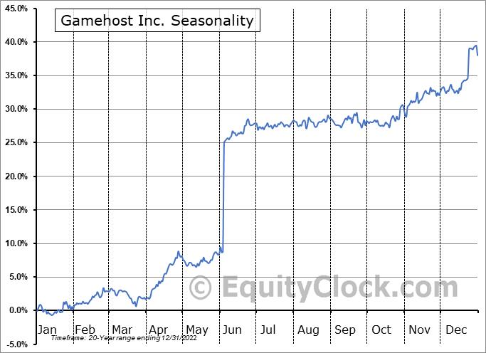 Gamehost Inc. (TSE:GH.TO) Seasonal Chart