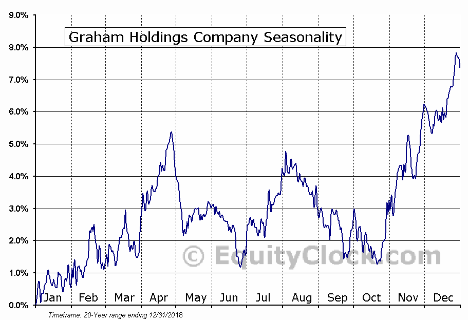 Graham Holdings Company (NYSE:GHC) Seasonal Chart