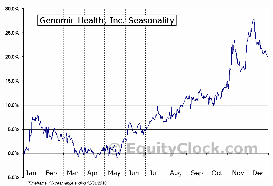 Genomic Health, Inc. (NASD:GHDX) Seasonal Chart