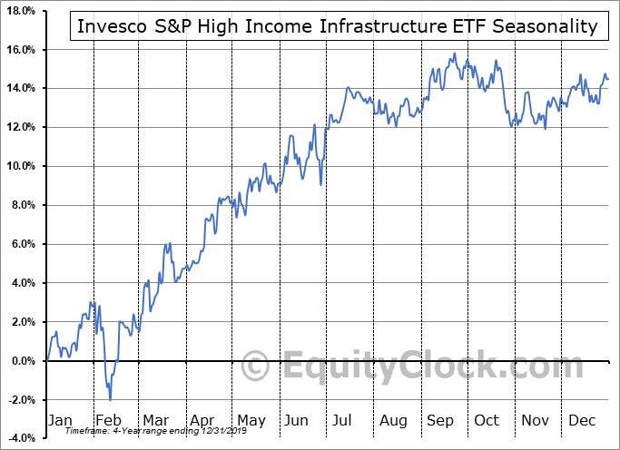 Invesco S&P High Income Infrastructure ETF (AMEX:GHII) Seasonal Chart