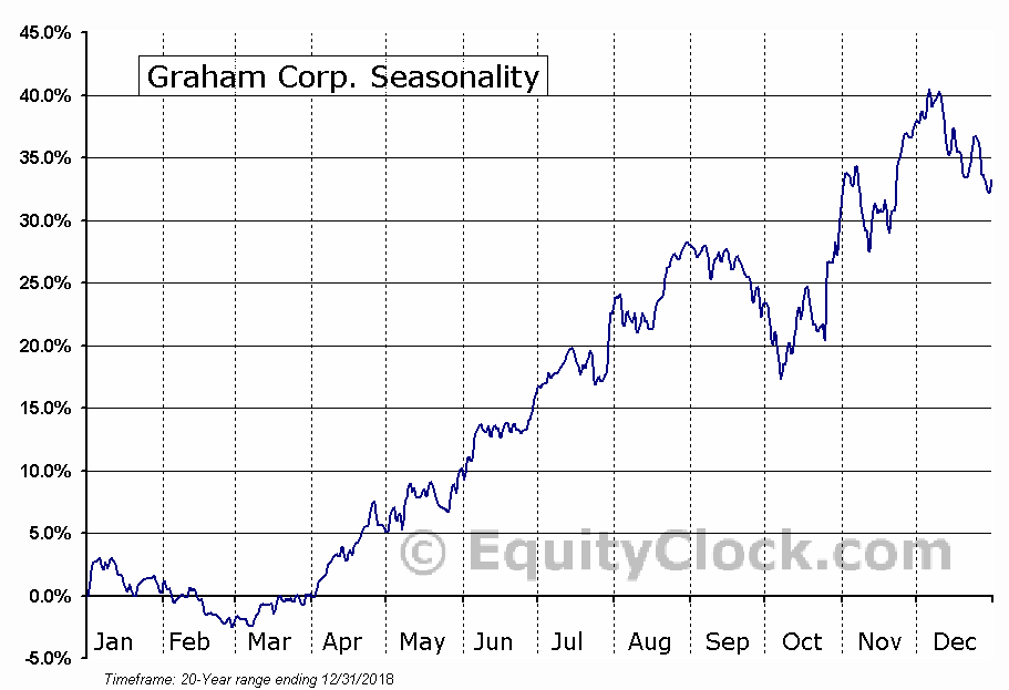 Graham Corp. (NYSE:GHM) Seasonal Chart