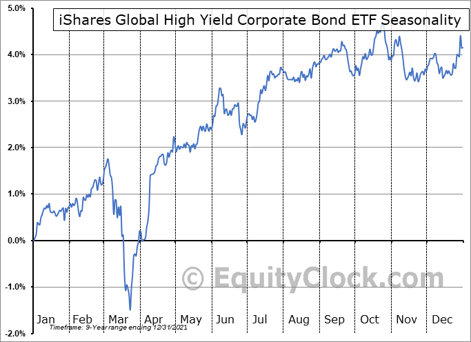 iShares Global High Yield Corporate Bond ETF (AMEX:GHYG) Seasonal Chart