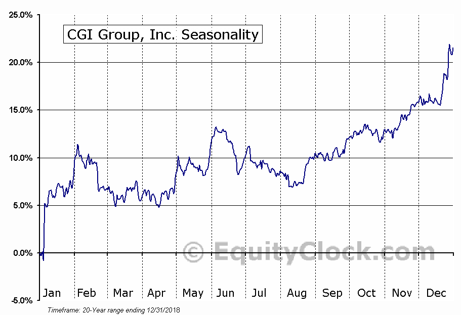 CGI Group, Inc. (NYSE:GIB) Seasonal Chart