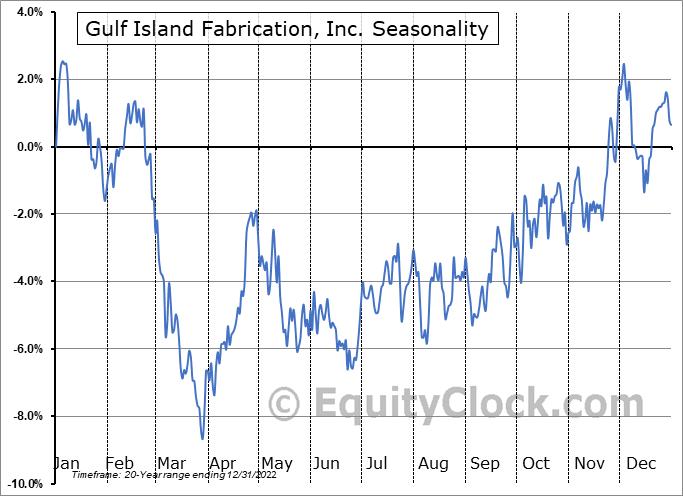 Gulf Island Fabrication, Inc. (NASD:GIFI) Seasonal Chart