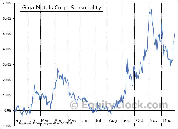 Giga Metals Corp. (TSXV:GIGA.V) Seasonal Chart