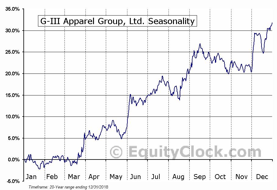 G-III Apparel Group, Ltd. (NASD:GIII) Seasonal Chart