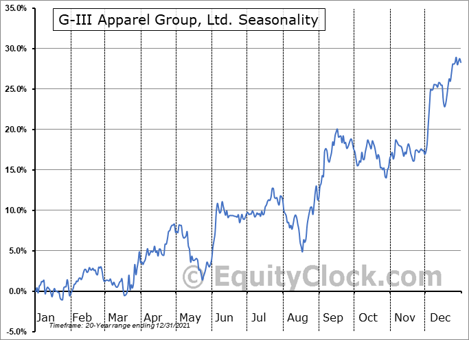 G-III Apparel Group, Ltd. (NASD:GIII) Seasonal Chart