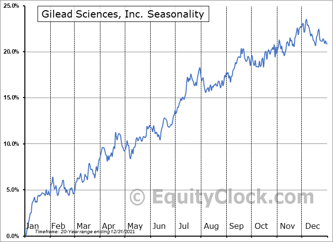 Gilead Sciences, Inc. (NASD:GILD) Seasonal Chart