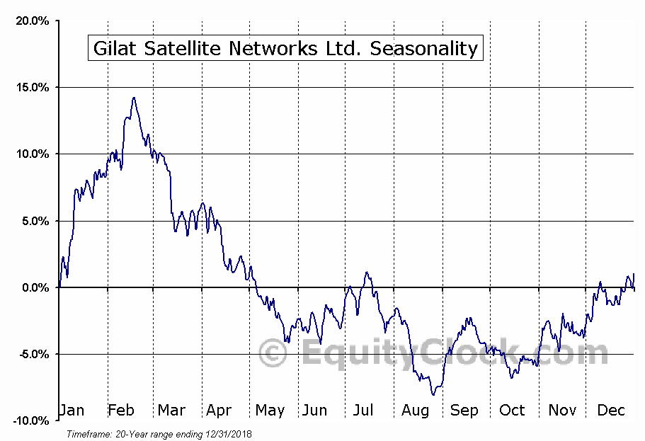 Gilat Satellite Networks Ltd. (NASD:GILT) Seasonal Chart