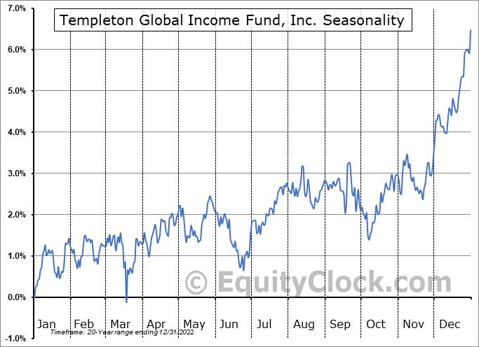 Templeton Global Income Fund, Inc. (NYSE:GIM) Seasonal Chart