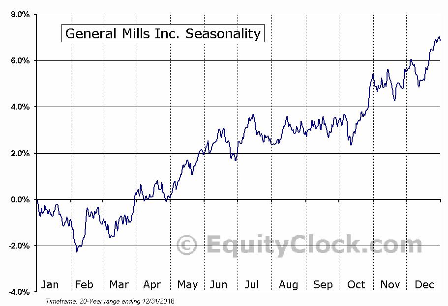 General Mills Inc. (NYSE:GIS) Seasonal Chart