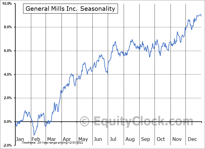 General Mills Inc. (NYSE:GIS) Seasonal Chart