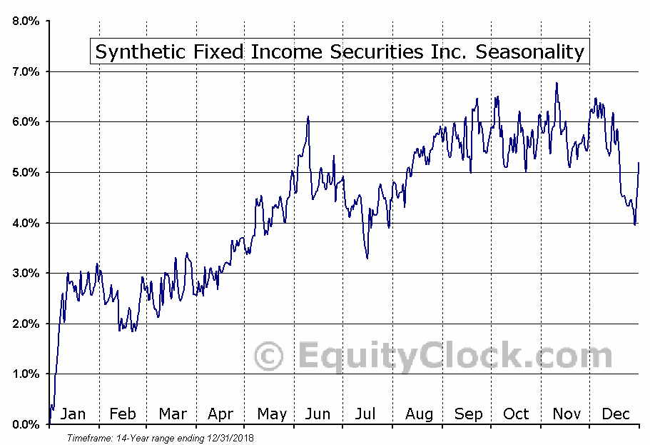 Synthetic Fixed Income Securities Inc. (NYSE:GJH) Seasonal Chart