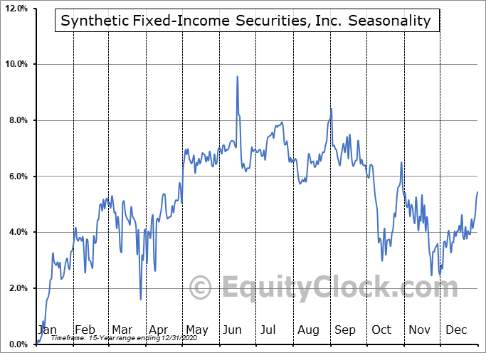 Synthetic Fixed-Income Securities, Inc. (NYSE:GJP) Seasonal Chart