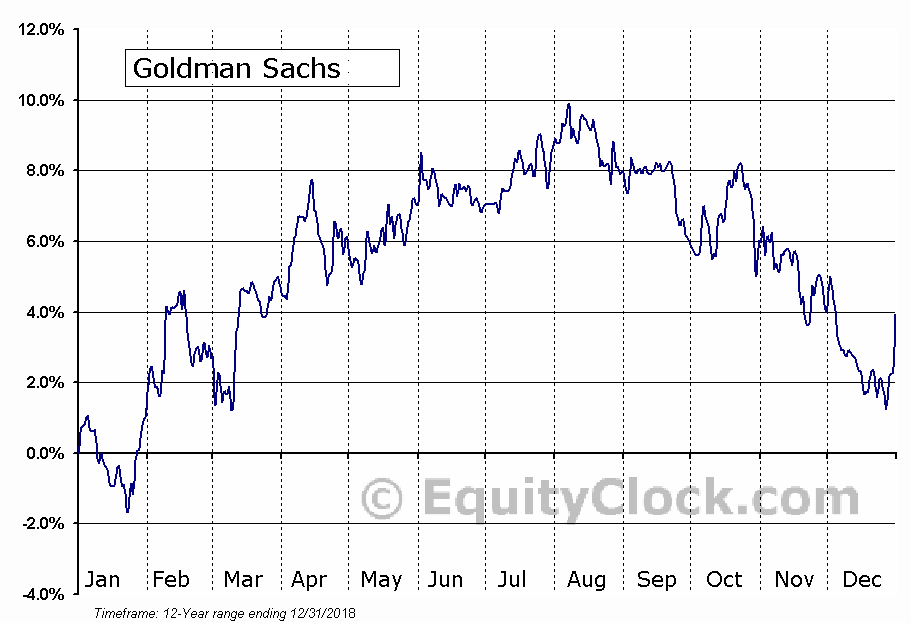 Goldman Sachs Group Securities STRATS Trust, Series 2006-2 (NYSE:GJS) Seasonal Chart
