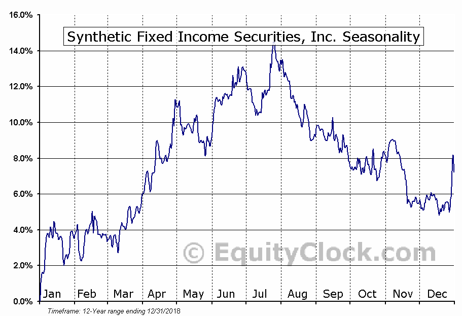 Synthetic Fixed Income Securities, Inc. (NYSE:GJT) Seasonal Chart