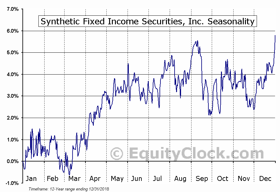 Synthetic Fixed Income Securities, Inc. (NYSE:GJV) Seasonal Chart