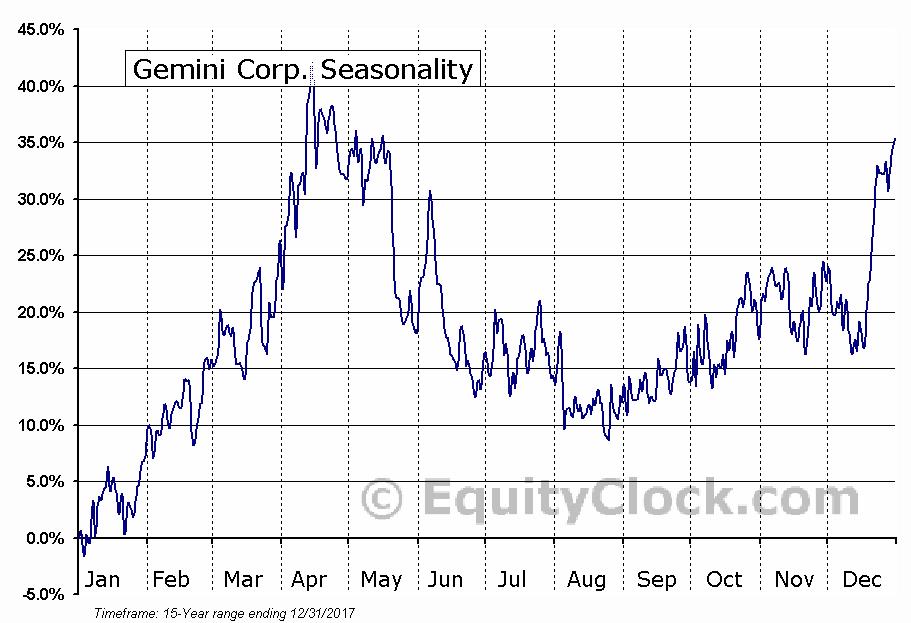 Gemini Corp. (TSXV:GKX) Seasonal Chart