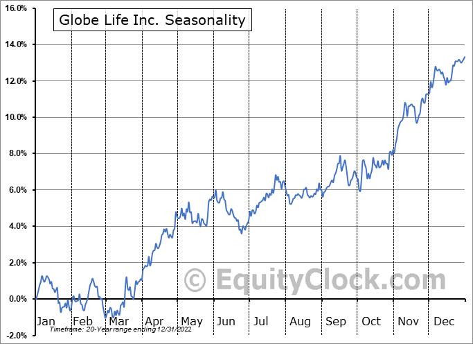 Globe Life Inc. (NYSE:GL) Seasonal Chart