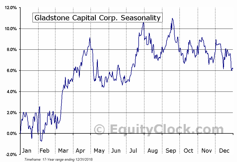 Gladstone Capital Corp. (NASD:GLAD) Seasonal Chart