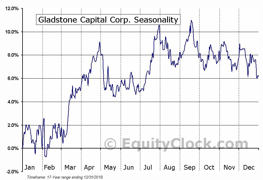 Gladstone Capital Corp. (NASD:GLAD) Seasonal Chart