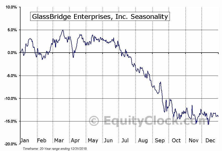 GlassBridge Enterprises, Inc. (OTCMKT:GLAE) Seasonal Chart
