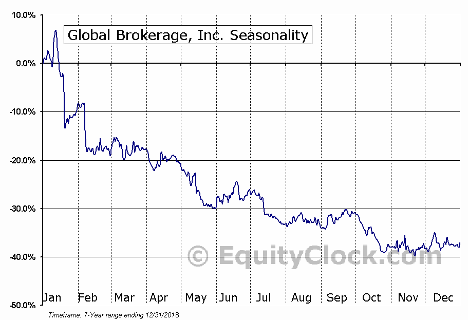 Global Brokerage, Inc. (OTCMKT:GLBR) Seasonal Chart