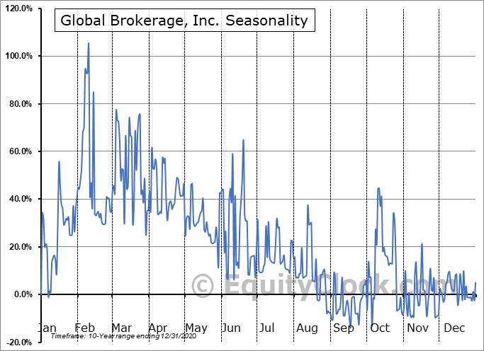 Global Brokerage, Inc. (OTCMKT:GLBR) Seasonal Chart