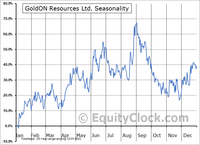 GoldON Resources Ltd. (TSXV:GLD.V) Seasonal Chart