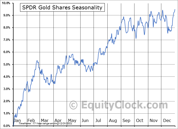 SPDR Gold Shares (NYSE:GLD) Seasonal Chart